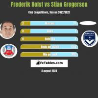 Frederik Holst vs Stian Gregersen h2h player stats