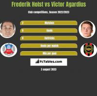Frederik Holst vs Victor Agardius h2h player stats