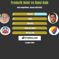 Frederik Holst vs Rami Kaib h2h player stats