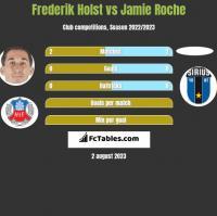 Frederik Holst vs Jamie Roche h2h player stats