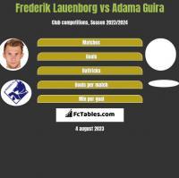 Frederik Lauenborg vs Adama Guira h2h player stats