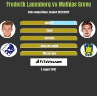 Frederik Lauenborg vs Mathias Greve h2h player stats
