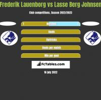 Frederik Lauenborg vs Lasse Berg Johnsen h2h player stats