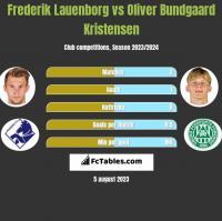 Frederik Lauenborg vs Oliver Bundgaard Kristensen h2h player stats