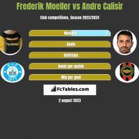 Frederik Moeller vs Andre Calisir h2h player stats