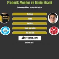 Frederik Moeller vs Daniel Granli h2h player stats