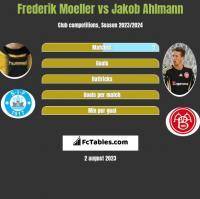 Frederik Moeller vs Jakob Ahlmann h2h player stats