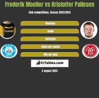 Frederik Moeller vs Kristoffer Pallesen h2h player stats