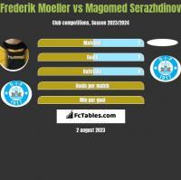 Frederik Moeller vs Magomed Serazhdinov h2h player stats