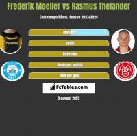 Frederik Moeller vs Rasmus Thelander h2h player stats