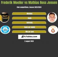 Frederik Moeller vs Mathias Ross Jensen h2h player stats