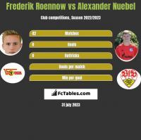 Frederik Roennow vs Alexander Nuebel h2h player stats