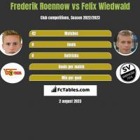 Frederik Roennow vs Felix Wiedwald h2h player stats