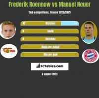 Frederik Roennow vs Manuel Neuer h2h player stats