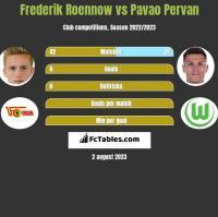 Frederik Roennow vs Pavao Pervan h2h player stats