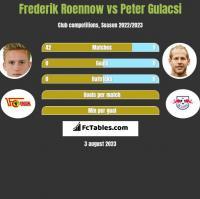 Frederik Roennow vs Peter Gulacsi h2h player stats