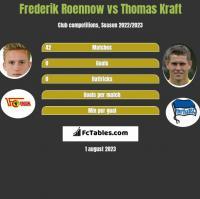 Frederik Roennow vs Thomas Kraft h2h player stats