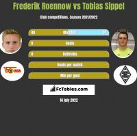 Frederik Roennow vs Tobias Sippel h2h player stats