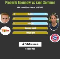 Frederik Roennow vs Yann Sommer h2h player stats