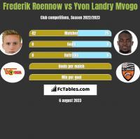 Frederik Roennow vs Yvon Landry Mvogo h2h player stats