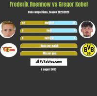 Frederik Roennow vs Gregor Kobel h2h player stats