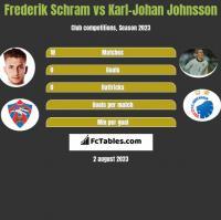Frederik Schram vs Karl-Johan Johnsson h2h player stats