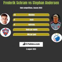 Frederik Schram vs Stephan Andersen h2h player stats