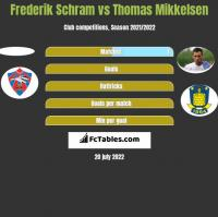 Frederik Schram vs Thomas Mikkelsen h2h player stats