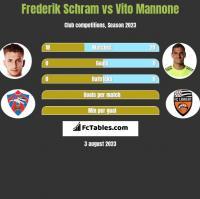 Frederik Schram vs Vito Mannone h2h player stats