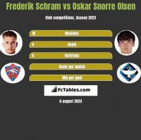 Frederik Schram vs Oskar Snorre Olsen h2h player stats