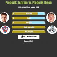 Frederik Schram vs Frederik Ibsen h2h player stats