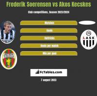 Frederik Soerensen vs Akos Kecskes h2h player stats