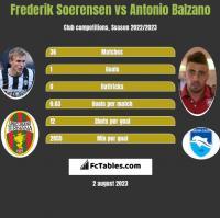 Frederik Soerensen vs Antonio Balzano h2h player stats