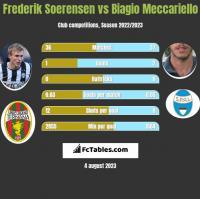 Frederik Soerensen vs Biagio Meccariello h2h player stats