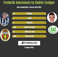 Frederik Soerensen vs Cedric Zesiger h2h player stats