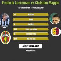 Frederik Soerensen vs Christian Maggio h2h player stats