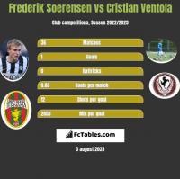 Frederik Soerensen vs Cristian Ventola h2h player stats