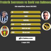Frederik Soerensen vs David von Ballmoos h2h player stats