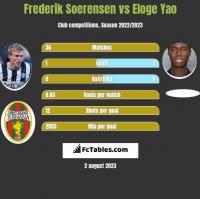 Frederik Soerensen vs Eloge Yao h2h player stats