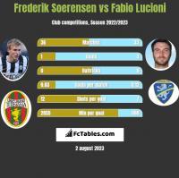 Frederik Soerensen vs Fabio Lucioni h2h player stats