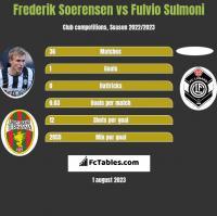Frederik Soerensen vs Fulvio Sulmoni h2h player stats