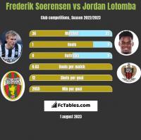 Frederik Soerensen vs Jordan Lotomba h2h player stats
