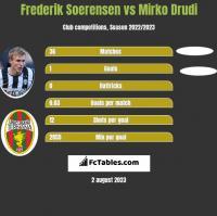 Frederik Soerensen vs Mirko Drudi h2h player stats