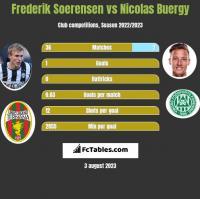 Frederik Soerensen vs Nicolas Buergy h2h player stats