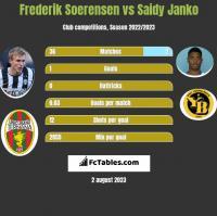 Frederik Soerensen vs Saidy Janko h2h player stats