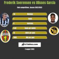 Frederik Soerensen vs Ulisses Garcia h2h player stats
