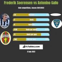 Frederik Soerensen vs Antonino Gallo h2h player stats