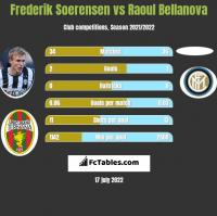 Frederik Soerensen vs Raoul Bellanova h2h player stats