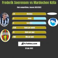 Frederik Soerensen vs Mardochee Nzita h2h player stats