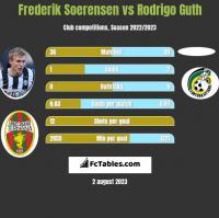 Frederik Soerensen vs Rodrigo Guth h2h player stats